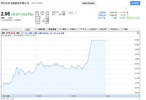 长虹本月18日将有大动作 旗下2只个股大涨