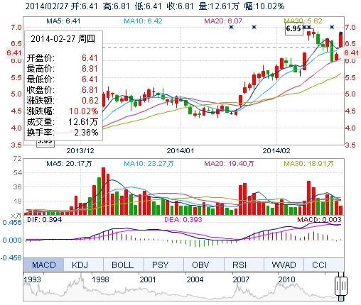 美菱电器股价喜涨停 公告利好刺激是主因
