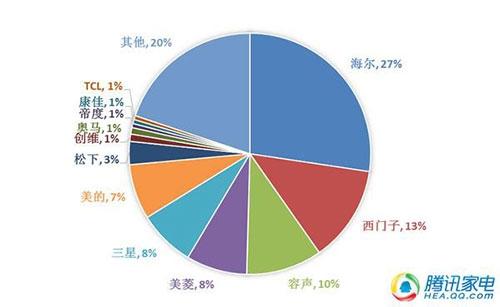 2013年冰箱市场品牌份额
