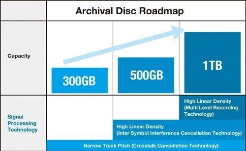 最小300GB:索尼松下推Archival光盘标准