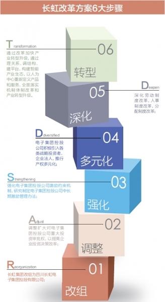"""【行业关注】长虹混改挑战 """"蜀道"""" 难 实施6大步骤"""