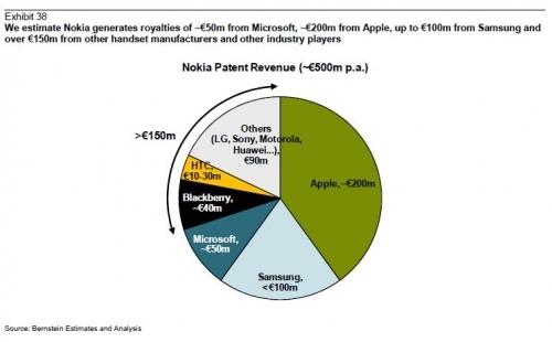 诺基亚专利营收构成.jpg