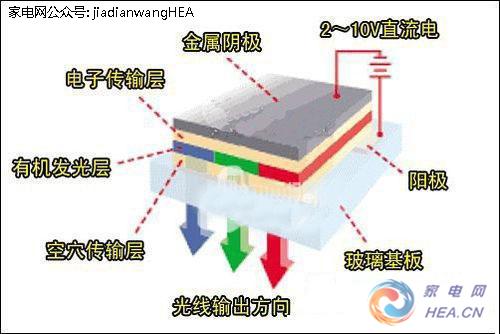 和oled不同的是,led显示屏本身是一种介于固态与
