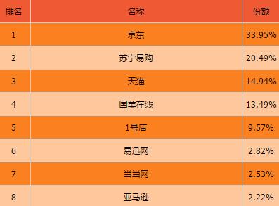 平台top10