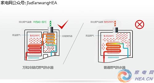 当节能成为主流 万和燃气热水器