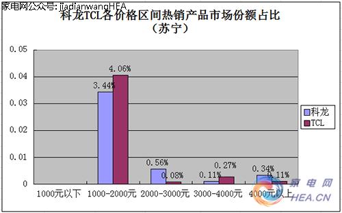 6月份科龙,tcl空调销售情况对比分析