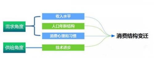 人口结构_什么是老年型人口结构