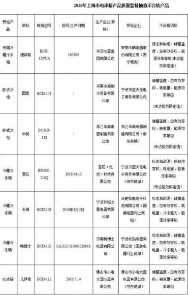 上海公布冰箱质量抽查结果 华美冰熊上黑榜