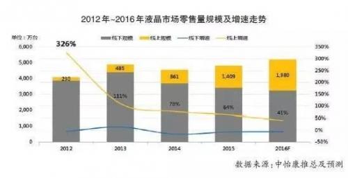 爆发式增长后 彩电业线上市场将步入调整年