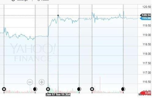 苹果问题越来越多,但股价却又回巅峰