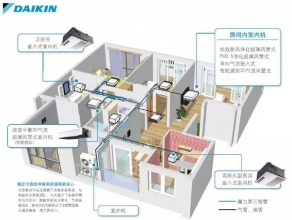 安装至上! 您不可不知的家用中央空调购买重点
