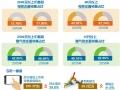 夏季来临 热水器市场升温 销售迎来小高峰