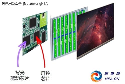 """康佳r1变频电视通过提升""""背光驱动芯片 屏幕控芯片""""的工作频率,实现了"""