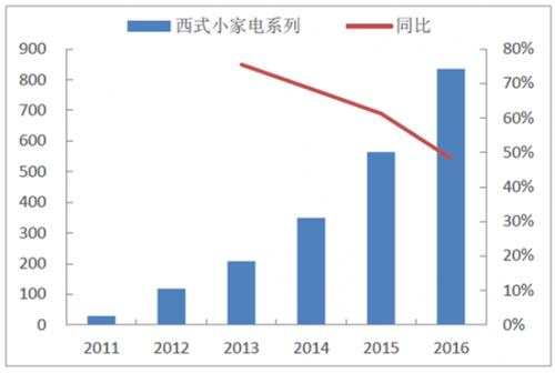 西式小家电品类收入高速增长(百万元)