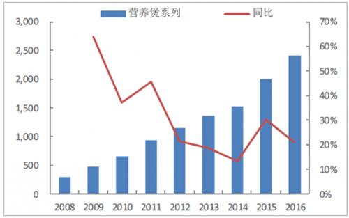 营养煲销售较快增长(百万元)