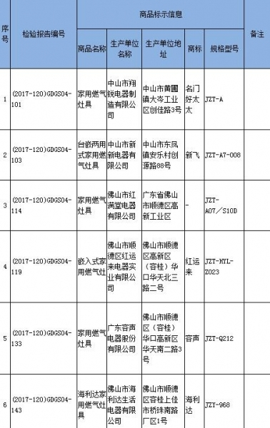 干烟气中CO含量项目不合格商品名单