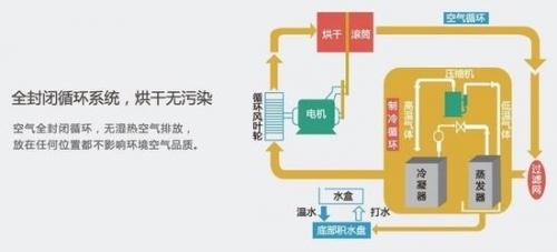热泵式干衣机烘干更为高效
