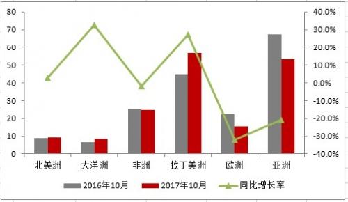 中国海关:2017年家用空调出口二度下滑