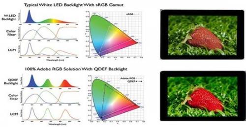 量子点对比LED在色彩上的优势