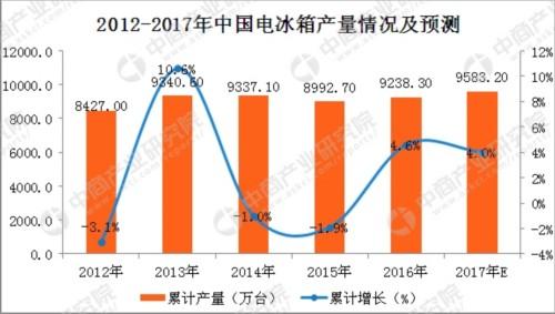 2017冰箱行业市场亮点分析及2018年发展趋势预测(图表)