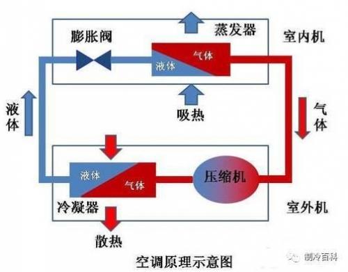 制冷剂系统上要安装单向阀和四通阀,这两者的作用是改变制冷剂的流向图片