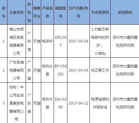 2017年电子商务电热水壶产品质量国家监督专项抽查不合格产品及其企业名单