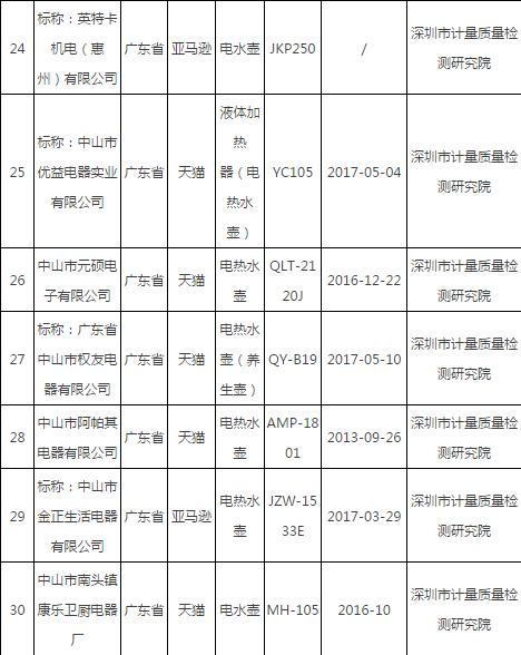 2017年电子商务电热水壶产品质量国家监督专项抽查合格产品及其企业名单