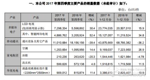 TCL集团2017年产品销量