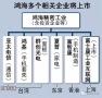 鸿海iPhone代工业务子公司拟在上海上市
