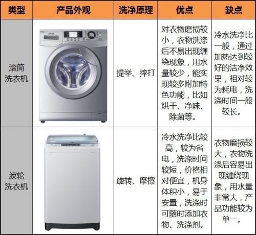 滚筒、波轮洗衣机的优缺点对比