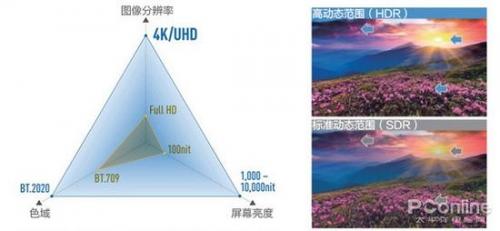 行业对4K HDR蓝光影片的要求,可以看作是HDR技术在影视方面的表现
