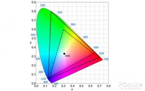 虚线为BT.709色域范围,实线为BT.2020色域范围