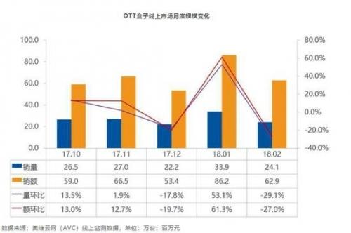 OTT盒子2月市场零售量为24.1万台