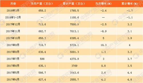 数据来源:中商产业研究院大数据库