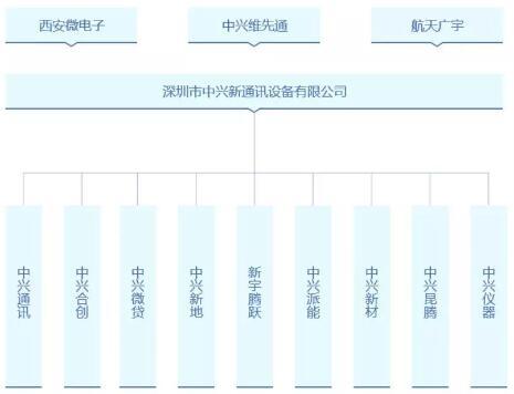 资料来源:中兴通讯官网
