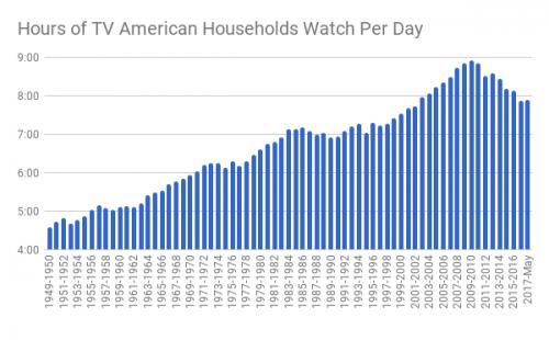 互联网毁了电视行业?可报告称美国人仍然爱看电视