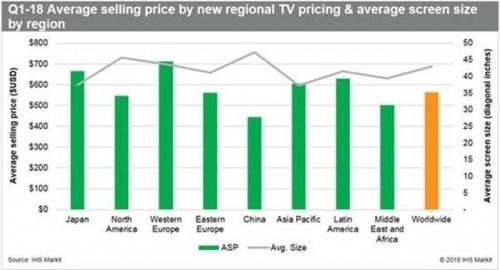 西欧液晶电视市场销售均价最高(图片来自IHS Markit)
