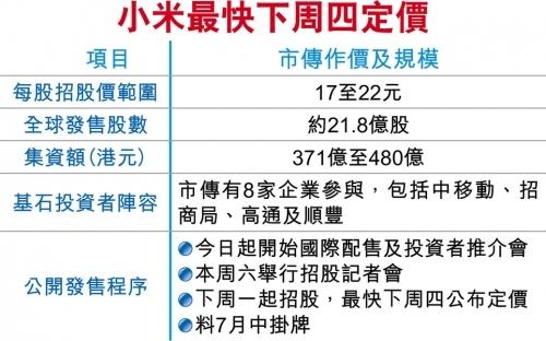 小米今日进行国际配售,计划在港融资480亿港元