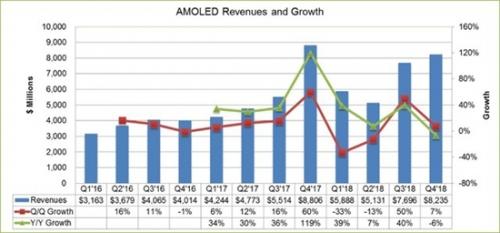 2016年-2018年OLED面板收入情况(图片来自DSCC)