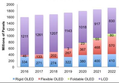 按技术和外形因素分类的智能手机面板出货量(图片来自DSCC)