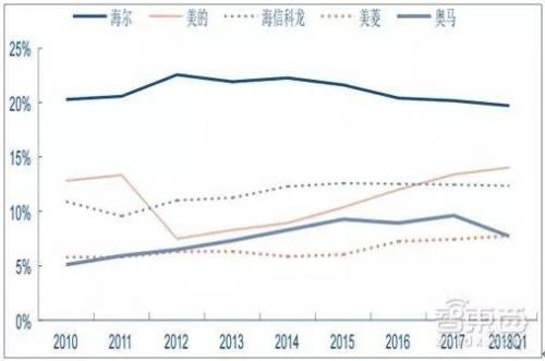▲2010~2018年Q1我国冰箱行业市占率