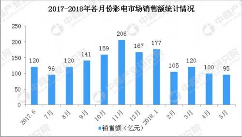 2018年5月全国彩电市场情况分析:销量为302万台 同比下降3%