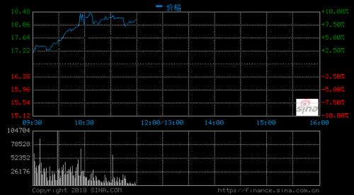 小米股价大涨10% 市值破4100亿港元