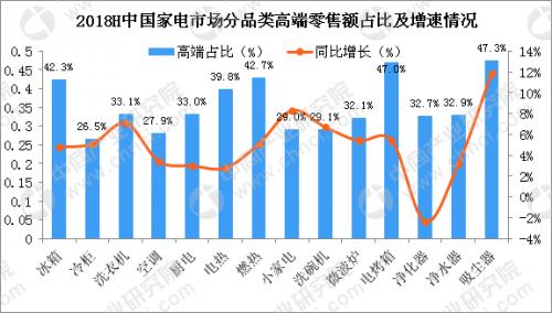 上半年家电行业总结:家电产品高端化成绩显著