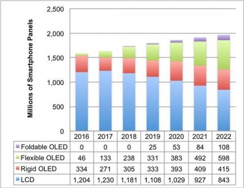 图|硬式、可挠式、可折叠式面板出货预估(资料来源:DSCC)