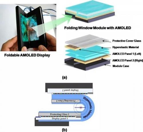 图|三星在 2011 年发表技术文章展示可折叠显示器原型