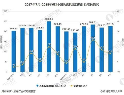 2017年7月-2018年6月中国洗衣机出口统计及增长情况