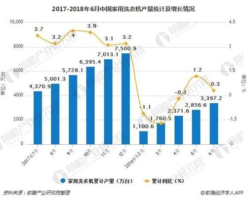 2017-2018年6月中国家用洗衣机产量统计及增长情况