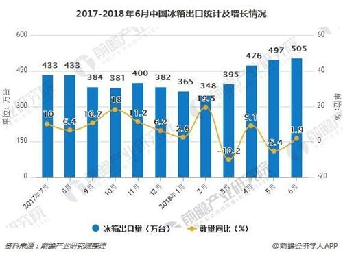 2017-2018年6月中国冰箱出口统计及增长情况