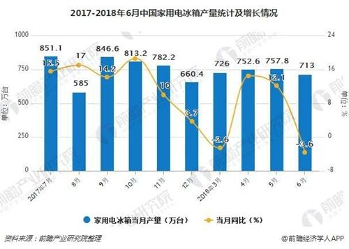 2017-2018年6月中国家用电冰箱产量统计及增长情况